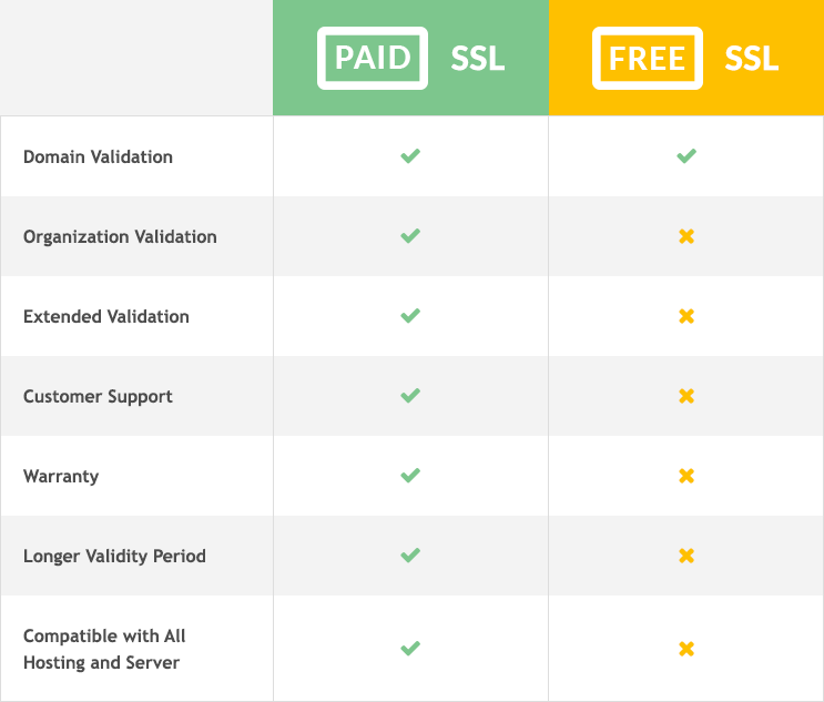 What Is The Difference Between Free And Paid Ssl Singapore Host
